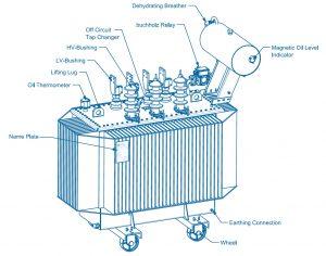 شمای قرارگیری تجهیزات بر روی ترانسفورماتور کنسرواتوری آریا ترانسفو